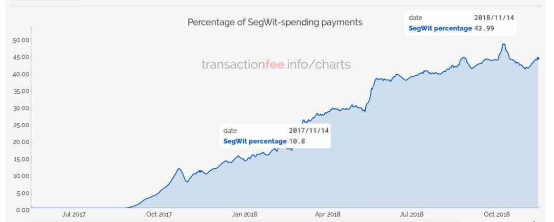percentage-transaction-red-block
