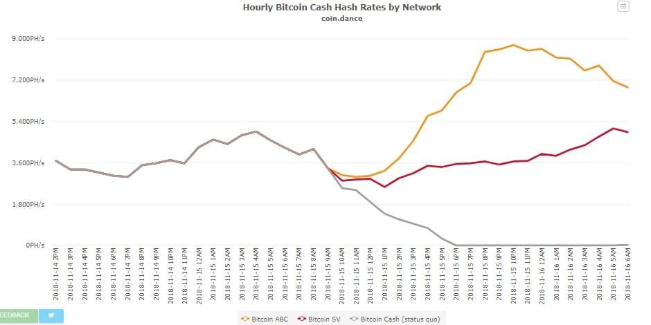 mining-bitcoin-cash-bifurcation