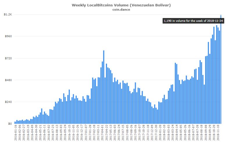 Venezuela sube al segundo puesto en comercio mundial de BTC a través de Localbitcoins Local01