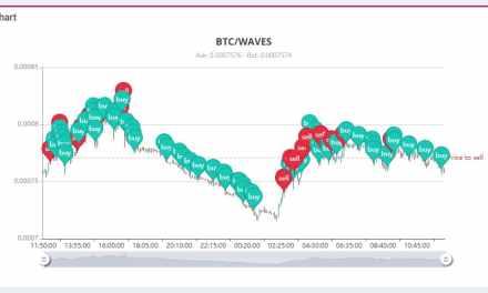Servicio de trading AstreoBot anuncia estrategias basadas en el precio