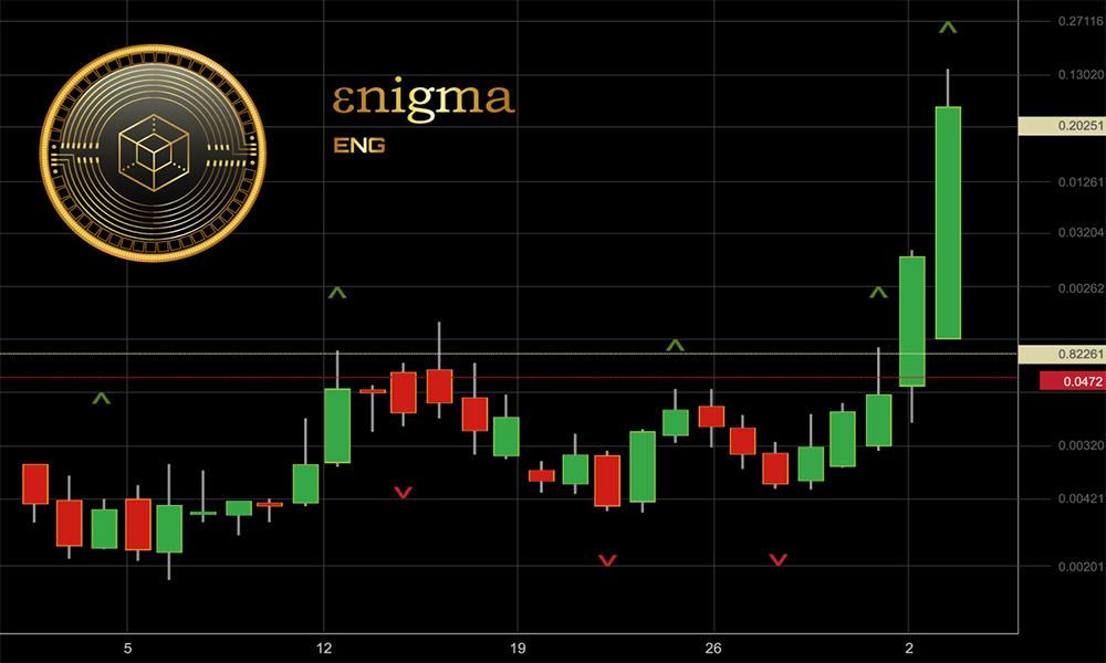 Enigma (ENG) aumenta 50% tras anuncio de nodos génesis para Discovery