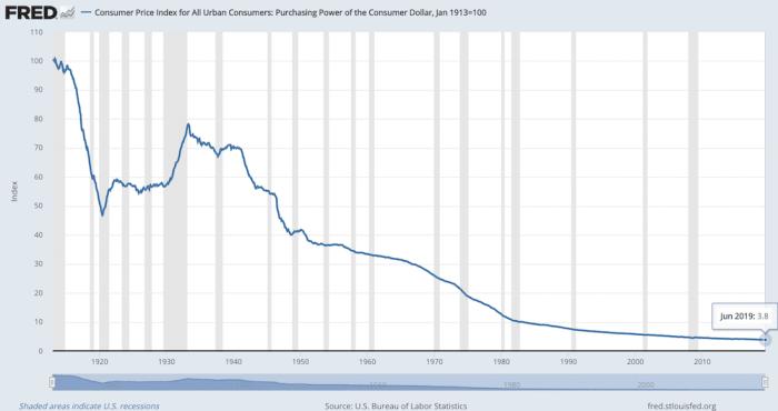 Dolar-Valor-Historico-Precio