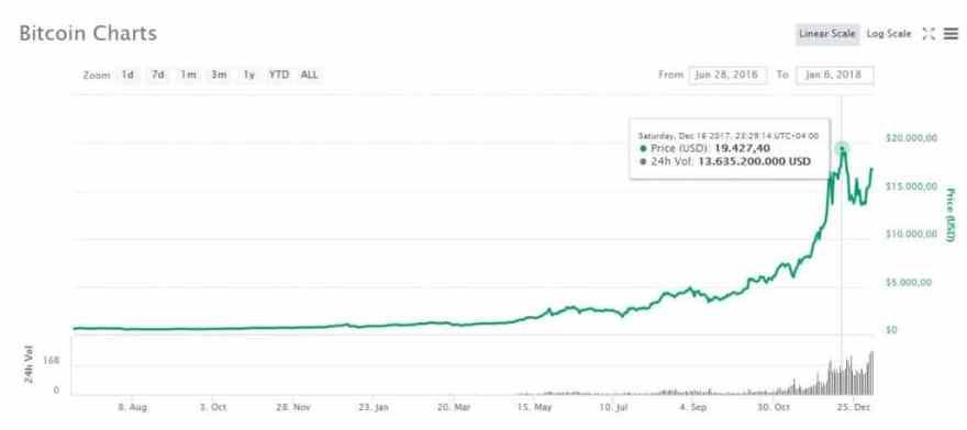 halving bitcoin 2016