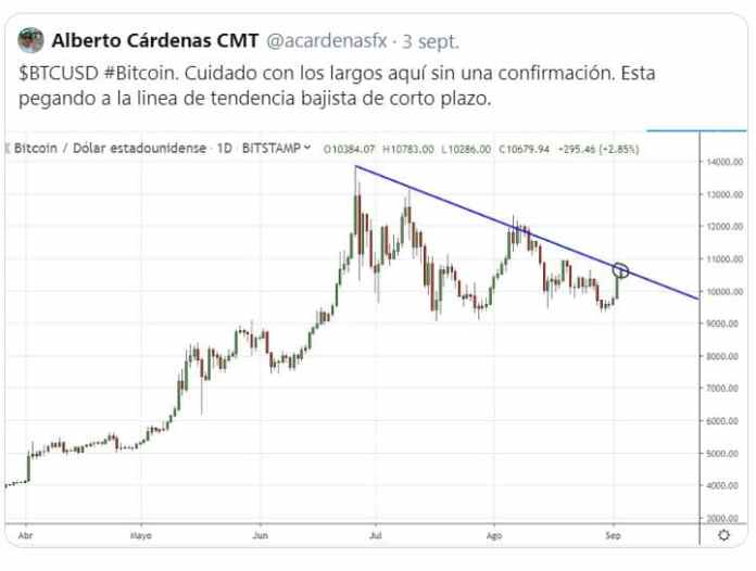 bitcoin downtrend
