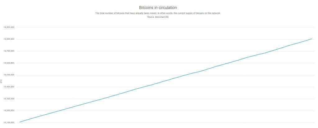 cantidad de bitcoin minados