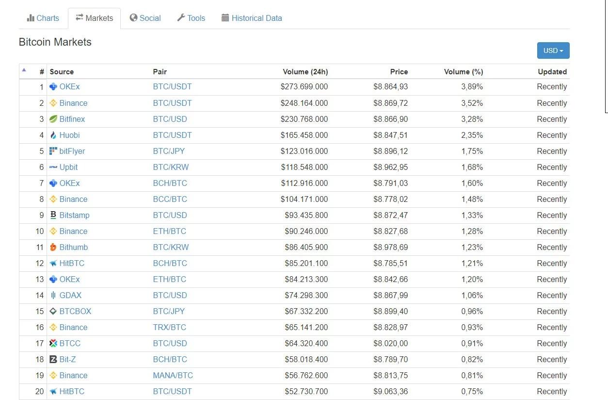 Parte de la vista de los exchange donde puedes compar bitcoin según coinmarketcap