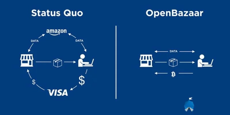 OpenBazaar y su sistema descentralizado puede dar inicio a ese impulso necesario para ampliar la adopción de las criptomonedas.