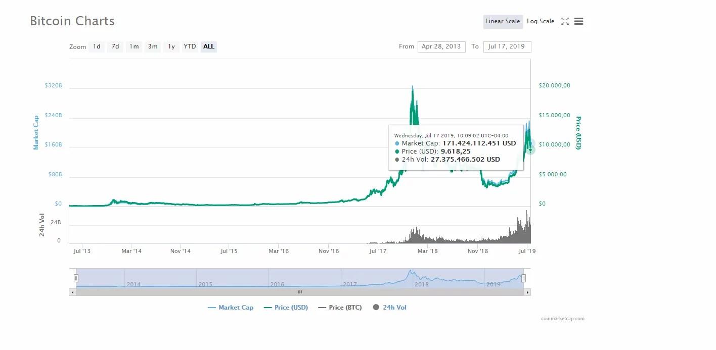 Bitcoin prolonga pérdida con baja del 12% y apunta a los 8.000 dólares