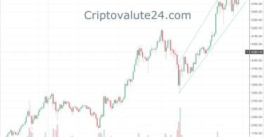 Bitcoin BTCUSD Analisi Tecnica 31 Ottobre 2017