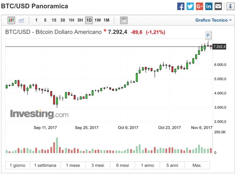 Bitcoin BTC:USD BTC:JPY Analisi Tecnica 6 Novembre 2017