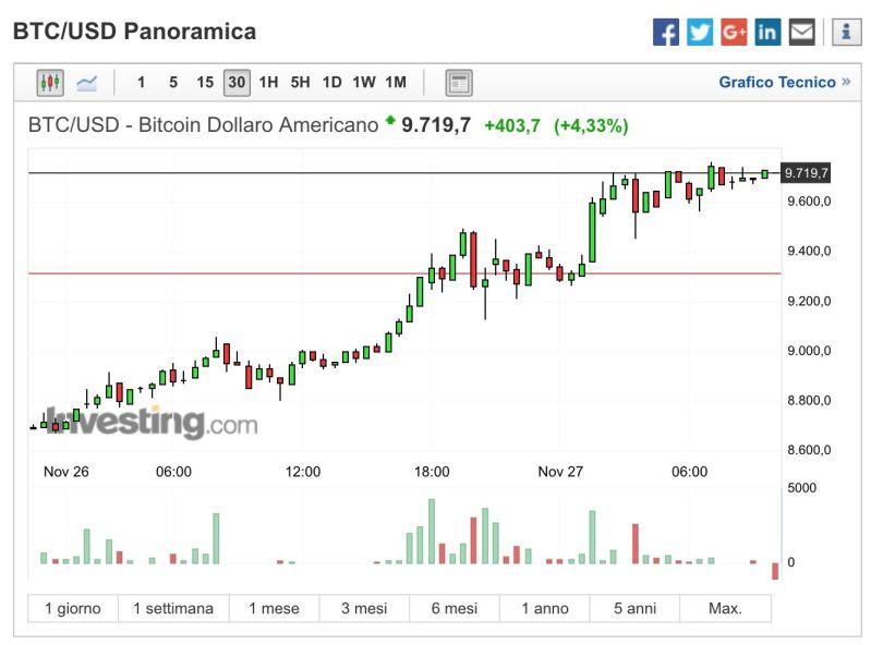 Bitcoin supera 9000 ed è già vicino i 10k