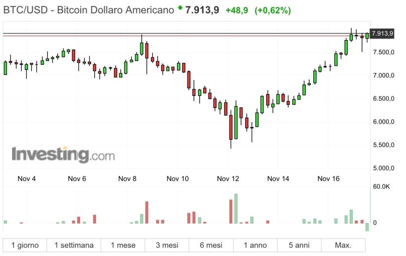 Bitcoin vicino al prezzo di 8000 dollari
