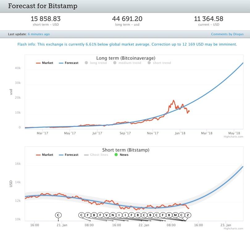 Bitcoin Previsioni Prezzo e Valore