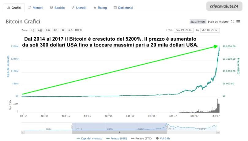 Bitcoin incremento prezzo da 2014 a 2017