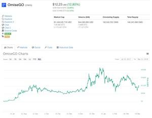 OmiseGo in Dollari
