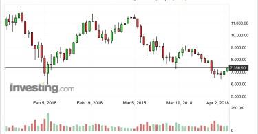 Bitcoin di nuovo sopra i 7000 dollari