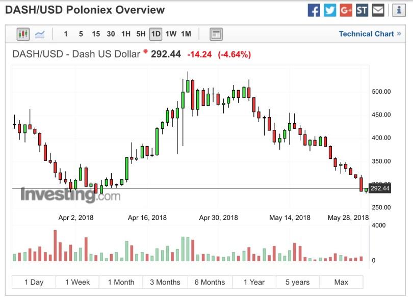 Dash (DSH:USD) e il crollo senza fine rotto il supporto dei 300 dollari.