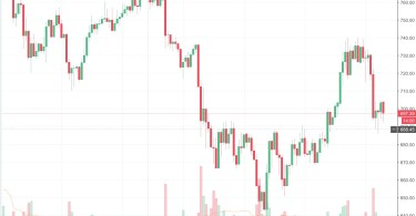 Ethereum (ETH:USD) la correzione è finita