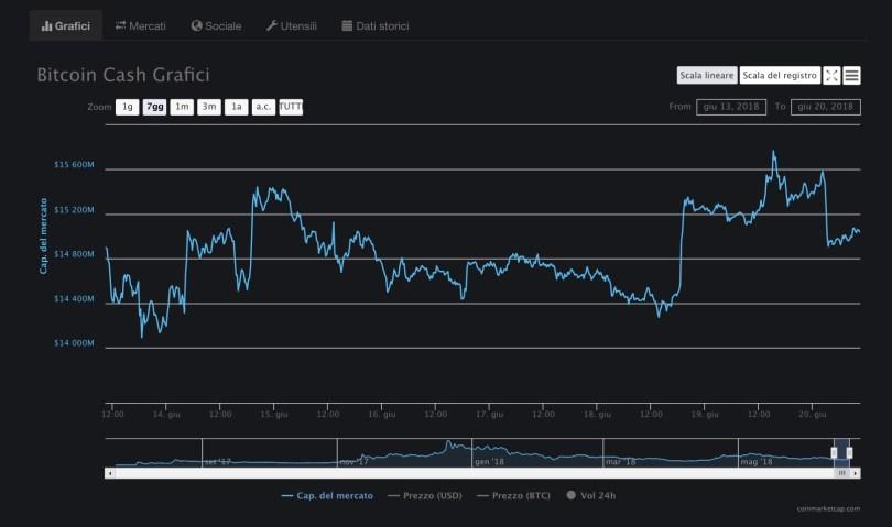Bitcoin Cash BCH:USD Analisi Tecnica 20 Giugno 2018
