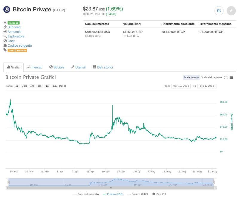 Bitcoin Private Prezzo Quotazione