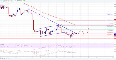 Bitcoin BTC:USD Analisi Tecnica 7 Agosto 2018