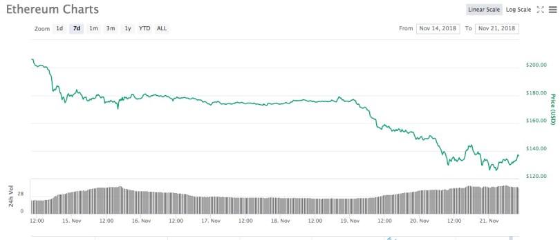 Ethereum prezzo dimezzato novembre 2018