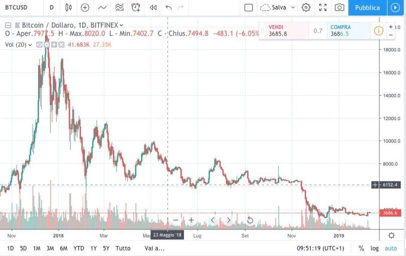 Bitcoin Dollaro 11 Febbraio 2019