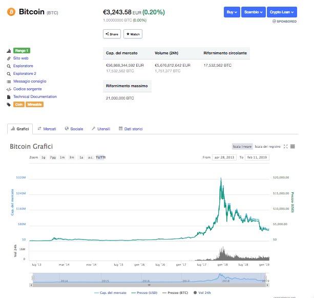 Bitcoin Prezzo e Capitalizzazione di Mercato