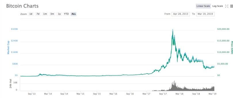 Bitcoin Andamento Prezzo