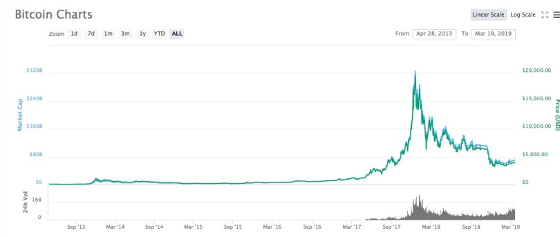 Dati cronologia dei prezzi Bitcoin - Investing.com