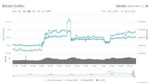 Bitcoin (BTC/USD) Analisi 11 Marzo 2019