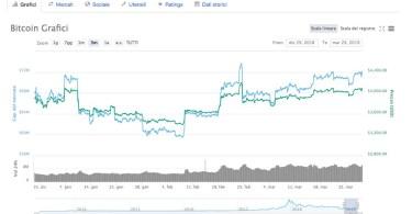 Bitcoin [BTC:USD] potrebbe presto superare i 4100 dollari