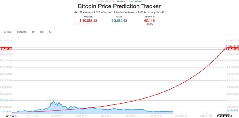 Bitcoin da 100 mila dollari al Milione sul lungo termine [Sondaggio Marzo 2019]