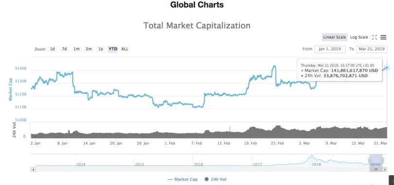 Criptovalute Capitalizzazione di Mercato Totale 21 Marzo 2019