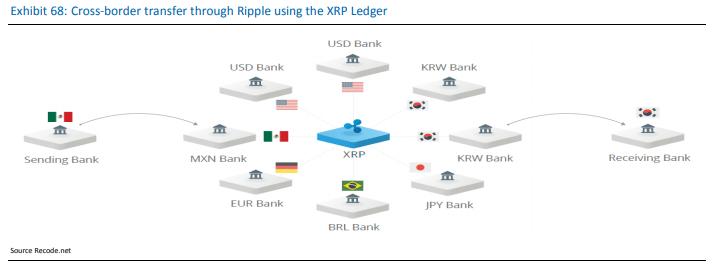 Ripple XRP Ledger esempio di come funziona