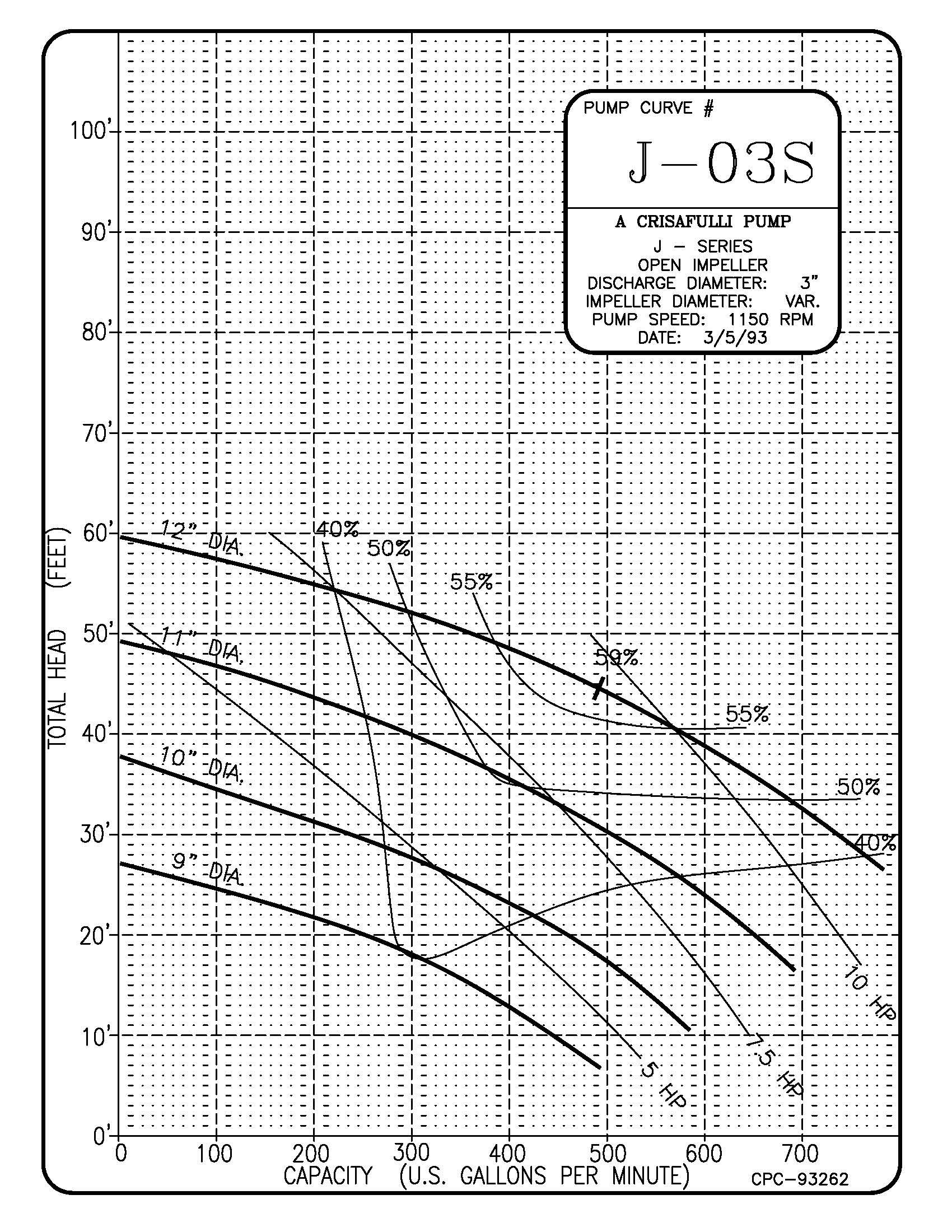 Crisafulli Pump Curves