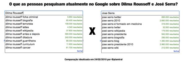 imagem da busca do google sobre Dilma e Serra