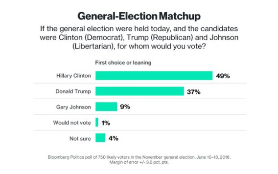 bloomberg_poll