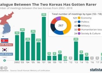 Κορέα: Το κακό προηγούμενο των Συνόδων Κορυφής 32