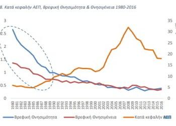 ΟΟΣΑ: Κίνδυνος νέας τραπεζικής κρίσης 29