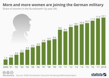 Αυξάνονται οι διαρκώς οι γυναίκες στο γερμανικό στρατό 32