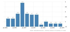 cyprus-gdp-growth-annual