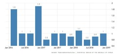 cyprus-gdp-growth