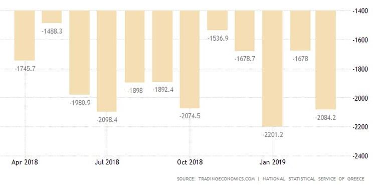 Το εμπορικό ισοζύγιο της Ελλάδας