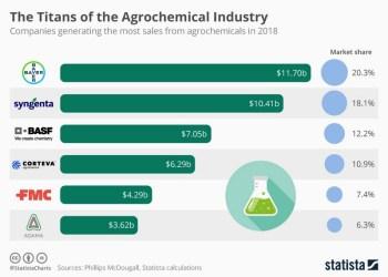Οι τιτάνες της αγροχημικής βιομηχανίας 31