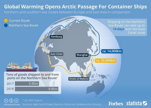 Η θαλάσσια διαδρομή της Αρκτικής