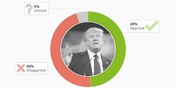 Πόλωση και διχασμός για την έρευνα κατά Τραμπ 1