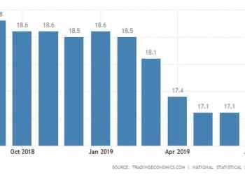 Έπεσε στο 16,9% η ανεργία τον Ιούλιο 30