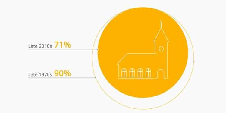 Έρευνα: Ο χριστιανισμός φθίνει, οι άθεοι αυξάνονται 22