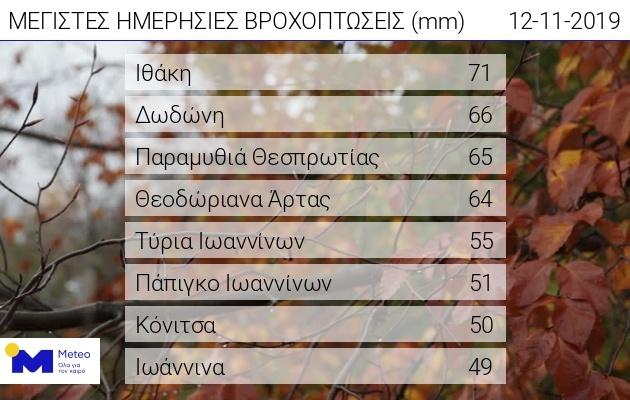 """Η """"Βικτώρια"""" σαρώνει την Ελλάδα: Καταστροφές στο Ιόνιο, βρέχει αδιάκοπα στην Αθήνα 24"""